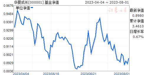 华夏成长(000001)净值走势