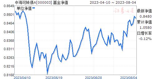 中海可转债A(000003)净值走势