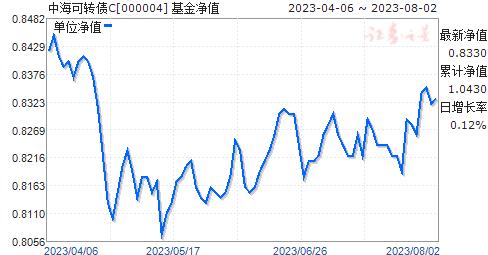 中海可轉債C(000004)凈值走勢