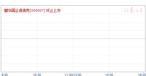 鹏华国企债(000007)净值走势