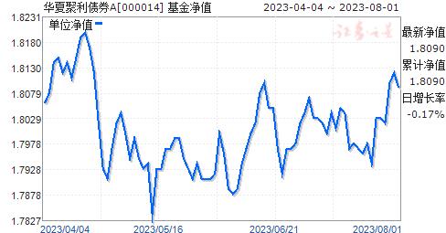 华夏聚利债券(000014)净值走势