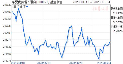 华夏优势增长混合(000021)净值走势