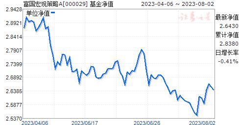 富国宏观策略(000029)净值走势
