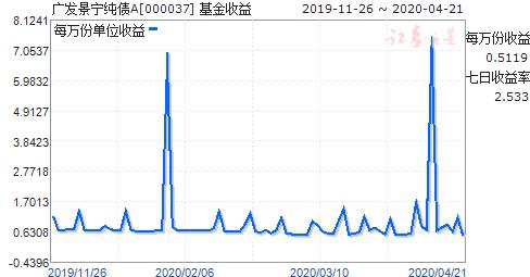 广发7天A(000037)走势图