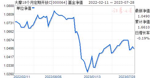 大摩18个月定期开放(000064)净值走势