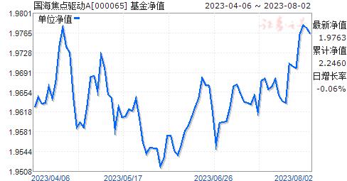 国海焦点驱动(000065)净值走势