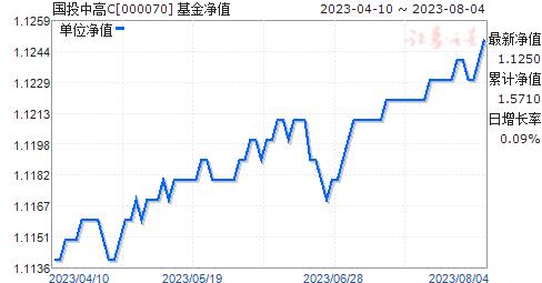 国投中高C(000070)净值走势