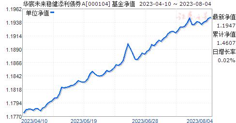 华宸增利债券(000104)净值走势