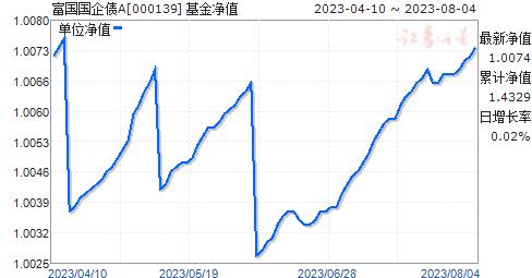 富国国企债A(000139)净值走势