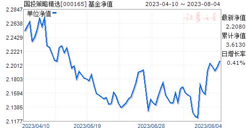 国投策略精选(000165)净值走势