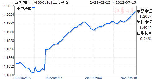 富国信用债A(000191)净值走势