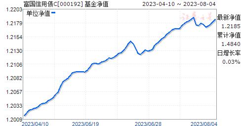富国信用债C(000192)净值走势