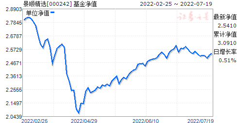 景顺精选(000242)净值走势