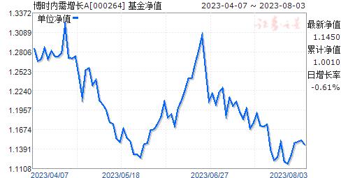 博时内需增长(000264)净值走势