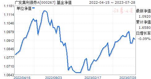 广发集利债券A(000267)净值走势