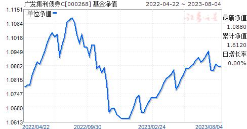 广发集利债券C(000268)净值走势