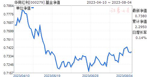 华商红利(000279)净值走势