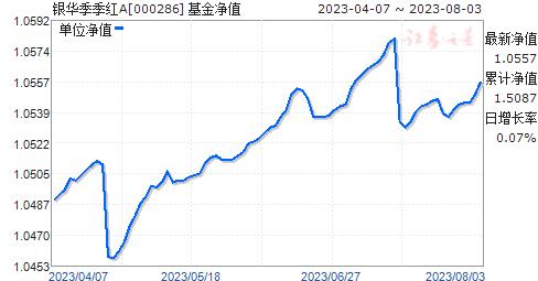 银华季季红(000286)净值走势