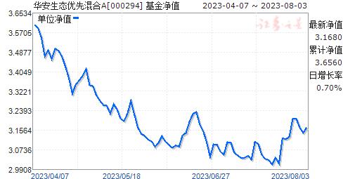 华安生态优先混合(000294)净值走势