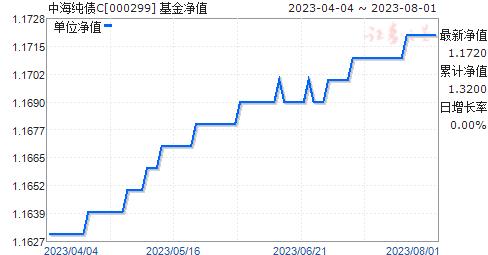 中海纯债C(000299)净值走势