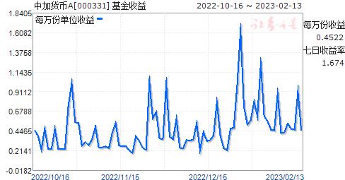 中加货币A(000331)走势图