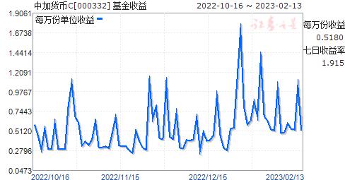中加货币C(000332)走势图