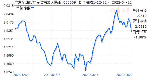 广发全球医保(人民币)(000369)净值走势