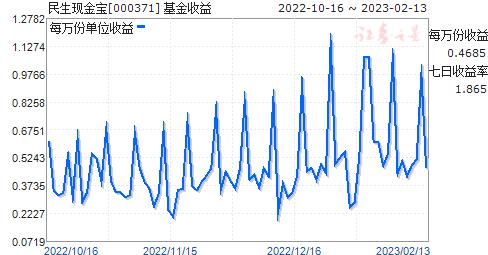 民生现金宝(000371)走势图
