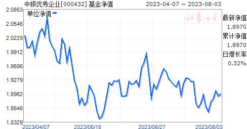 中银优秀企业(000432)净值走势