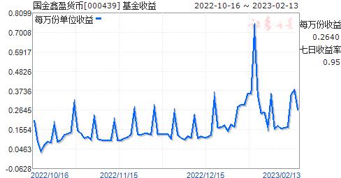 国金鑫盈货币(000439)走势图