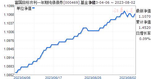 富国目标齐利一年期纯债债券(000469)净值走势
