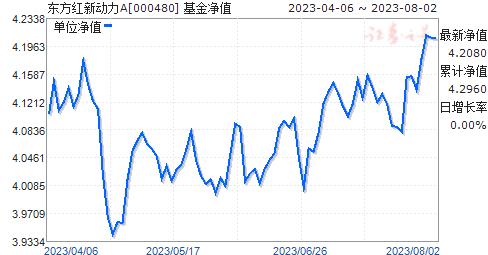 東方紅新動力(000480)凈值走勢