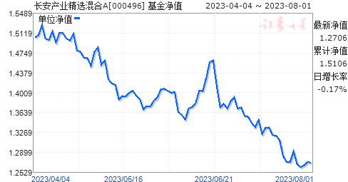长安产业精选混合A(000496)净值走势