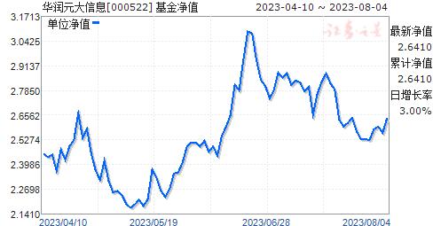华润元大信息(000522)净值走势