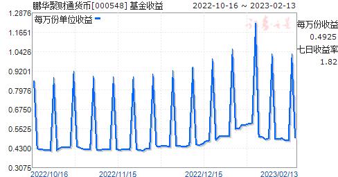 鹏华聚财通货币(000548)走势图