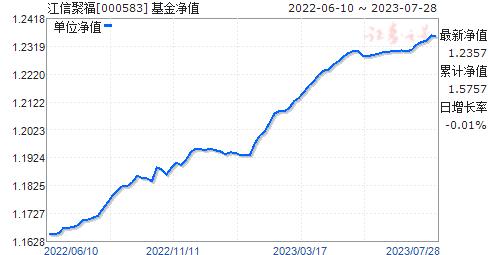 江信聚福(000583)净值走势