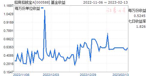 招商招钱宝A(000588)走势图