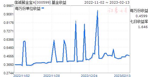 信诚薪金宝(000599)走势图