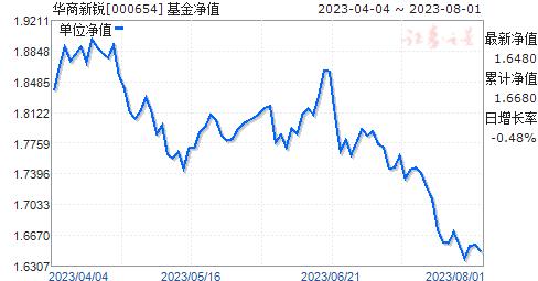 华商新锐(000654)净值走势