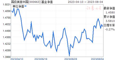 國投美麗中國(000663)凈值走勢
