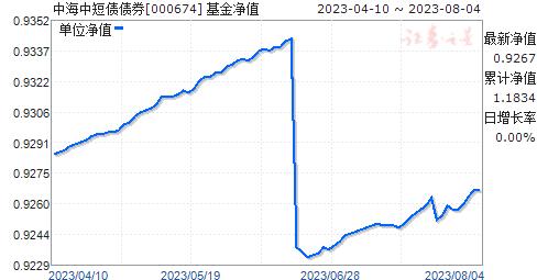 中海惠祥(000674)净值走势