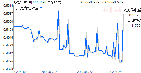 华安汇财通(000709)走势图