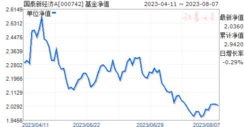 国泰新经济(000742)净值走势