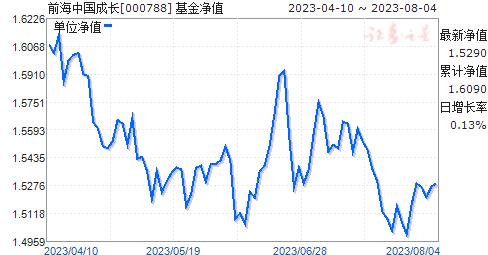 前海中国成长(000788)净值走势