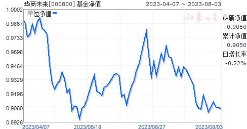 华商未来(000800)净值走势