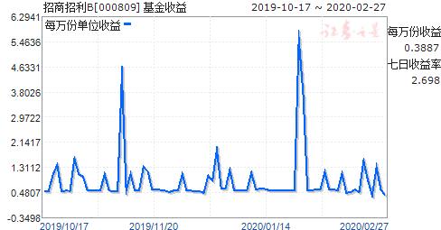 招商招利B(000809)走势图