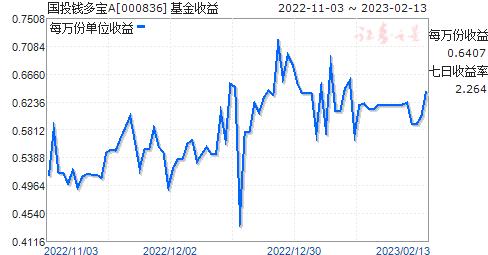 国投钱多宝A(000836)走势图