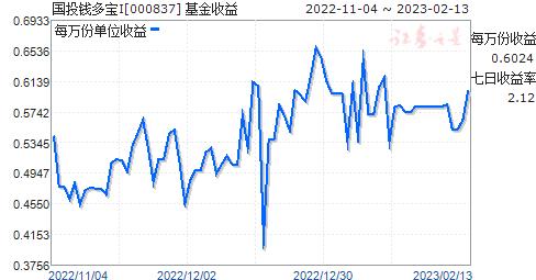 国投钱多宝I(000837)走势图