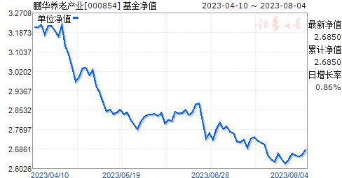 鹏华养老产业(000854)净值走势