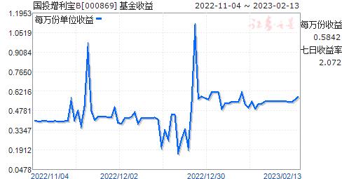 国投增利宝B(000869)走势图